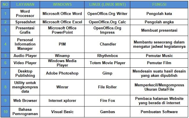 8 Perbedaan Windows 8 dengan Windows 7