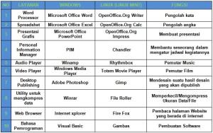 perbedaan Windows n Linux