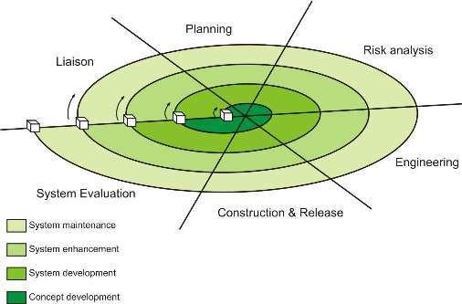 Ragam Proses Pengembangan Perangkat Lunak